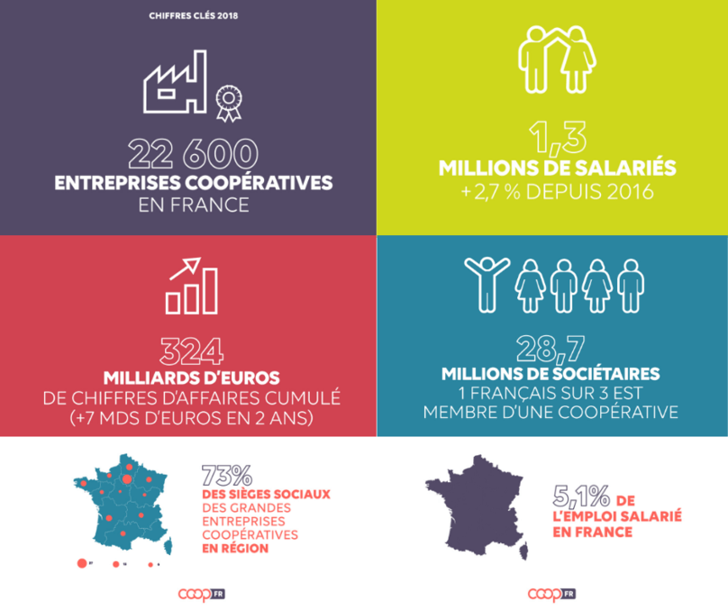 Les_cooperatives_en_france_panorama_2020
